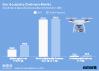 Anzahl der in Deutschland verkauften Drohnen