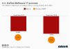 U.S. Deficit Balloons 17 Percent