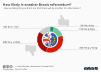 How likely is another Brexit referendum