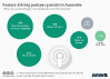 Factors driving podcast growth in Australia