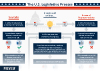 The US Legislative Process