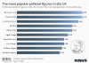 most popular political figures UK
