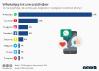 Social-Media-Angebote auf die junge Menschen in Deutschland am ehesten verzichten können