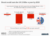 Brexit cost to UK ecomomy by 2030