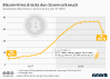 Geschätzter Bitcoin-Stromverbrauch pro Jahr