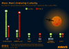 the number of successful/unsuccessful unmanned missions to Mars