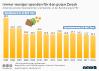 Anteil privater Spender in Deutschland