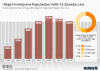 the estimated number of unauthorized immigrants living in the U.S.
