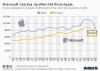 Market capitalization Apple Microsoft