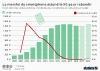 saturation marche des smartphones ventes unitaires croissance annuelle