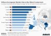 European Banks most customers