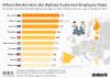 European Banks Highest Customer Employee Ratio