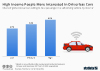 driverless car income