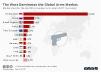 west arms sales