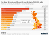 No deal Brexit job losses