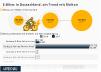 E-Bike-Unfälle in Deutschland