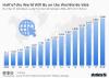 internet usage worldwide