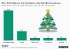 Anteil der Baumarten am Weihnachtsbaumverkauf in der Schweiz