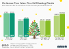 estimated number of real & fake Christmas trees purchased in the U.S.