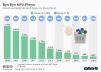 Absatz und Besitz von MP3-Playern in Deutschland