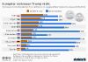 Vertrauen der Europäer in Trump und Obama