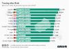 highest maximum tax rates