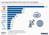 empresas del sector de las TIC con mayor facturación en España