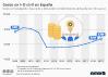 gasto en investigación, desarrollo e innovación en España