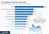 Geschätzter Anteil der Haushalte mit 5G-Abdeckung