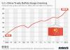 China U.S. trade deficit grows