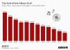 Music album sales in the United States