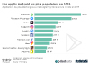 applis android les plus telechargees dans le monde