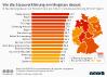 Bearbeitungsdauer von Finanzaemtern in Deutschland