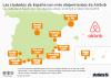 anuncios Airbnb España