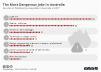 most dangerous jobs in Australia