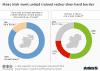 survey responses in Ireland regarding a united Ireland and hard border