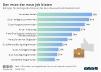 Wichtigste Faktoren bei der Jobauswahl