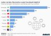 Anteil der Deutschen die soziale Medien täglich nutzen