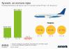 Beneficios Ryanair