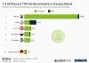 Anzahl der TikTok-Downloads auf Android und iOS-Geräte