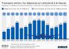 depenses et consommation de carburant compagnies aeriennes dans le monde