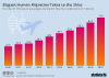 number of airline passengers during Chinese New Year