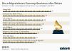 Grammy Auszeichnungen seit 1959