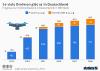 Prognose Drohnen bestand in Deutschland