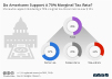 share who support introducing a marginal tax rate