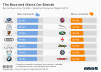Consumer report best and worst car brands
