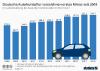 Umsatzentwicklung der deutschen Autohersteller
