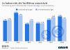 Entwicklung der Tariflöhne in Deutschland