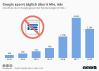 Anzahl der durch Google gesperrten Werbeanzeigen