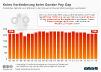 Gender Pay Gap in Deutschland